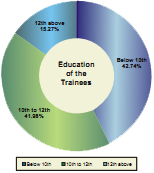 Education of the Trainees