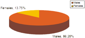 Gender of the Trainees