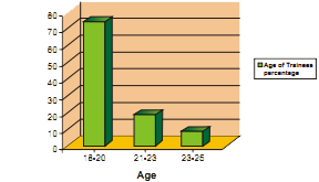Age of Trainees: